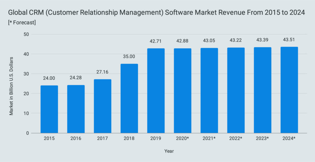 Global CRM (Customer Relationship Management) Software Market Revenue From 2015 to 2024
