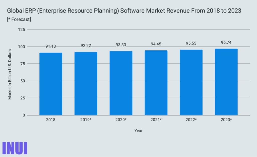 Global ERP (Enterprise Resource Planning) Software Market Revenue From 2018 to 2023-100