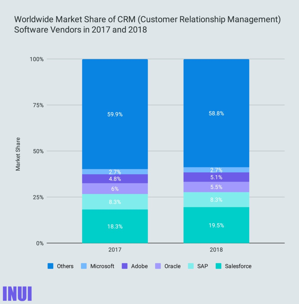 Worldwide Market Share of CRM (Customer Relationship Management) Software Vendors in 2017 and 2018