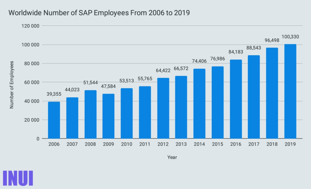 Worldwide Number of SAP Employees From 2006 to 2019-100
