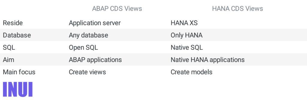 SAP ABAP CDS views vs. SAP HANA CDS views comparision table.