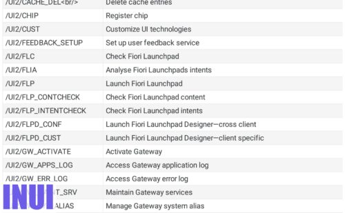 The SAP T-Codes List For SAP Fiori & SAPUI5 & OData Services