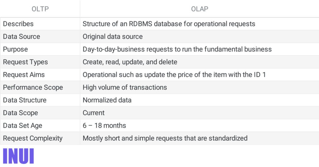 oltp_vs_olap_differences_table-100