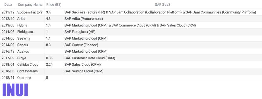 sap_cloud_acquisitions_table-100