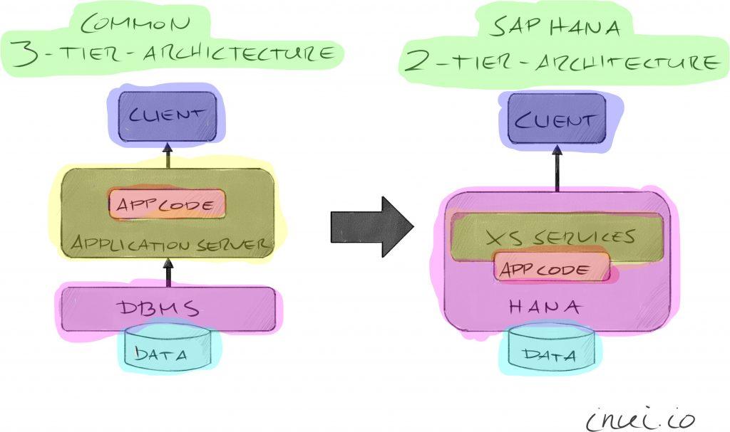 SAP HANA XS 2-tier architecture.