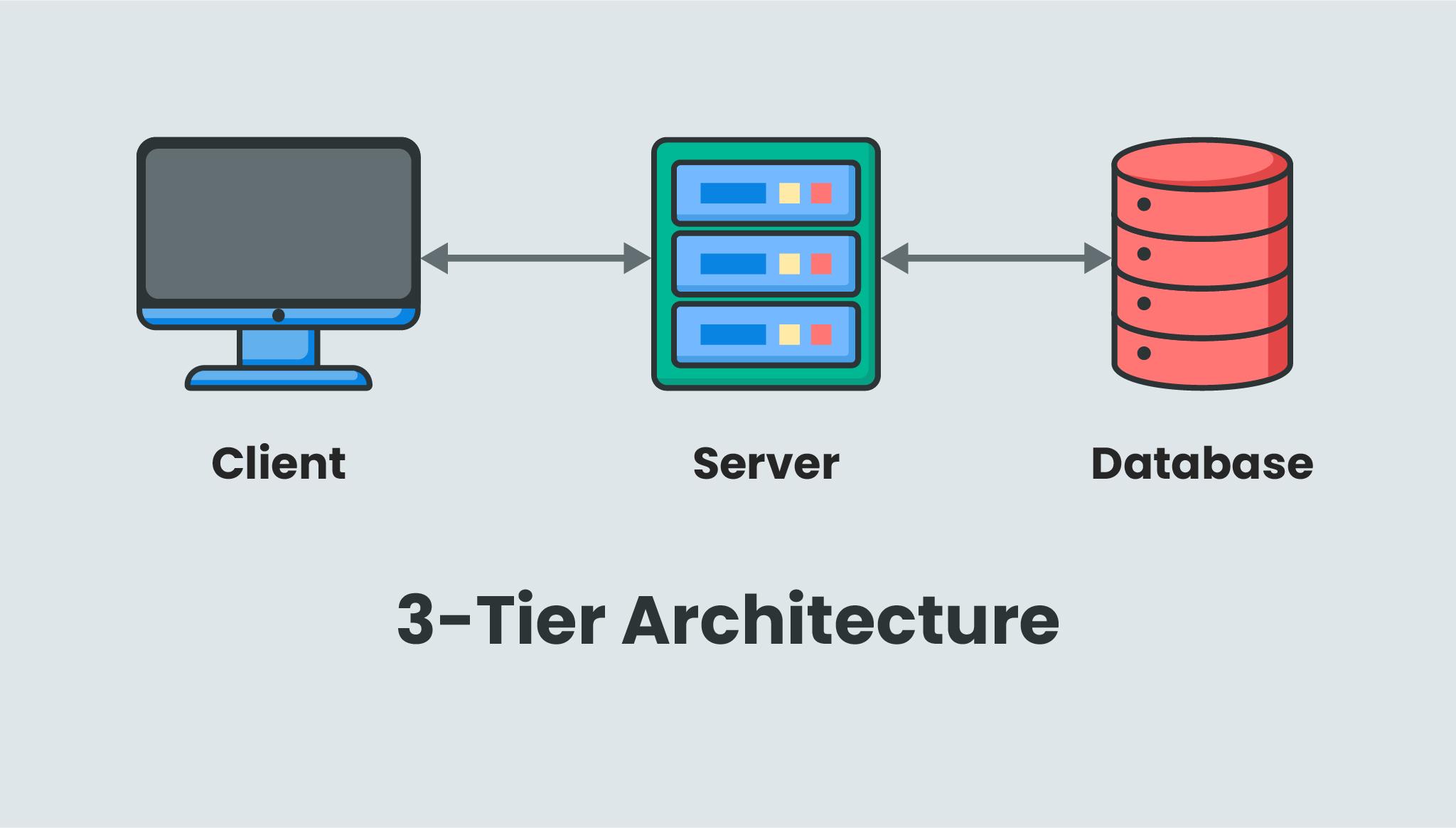 3-tier architecture