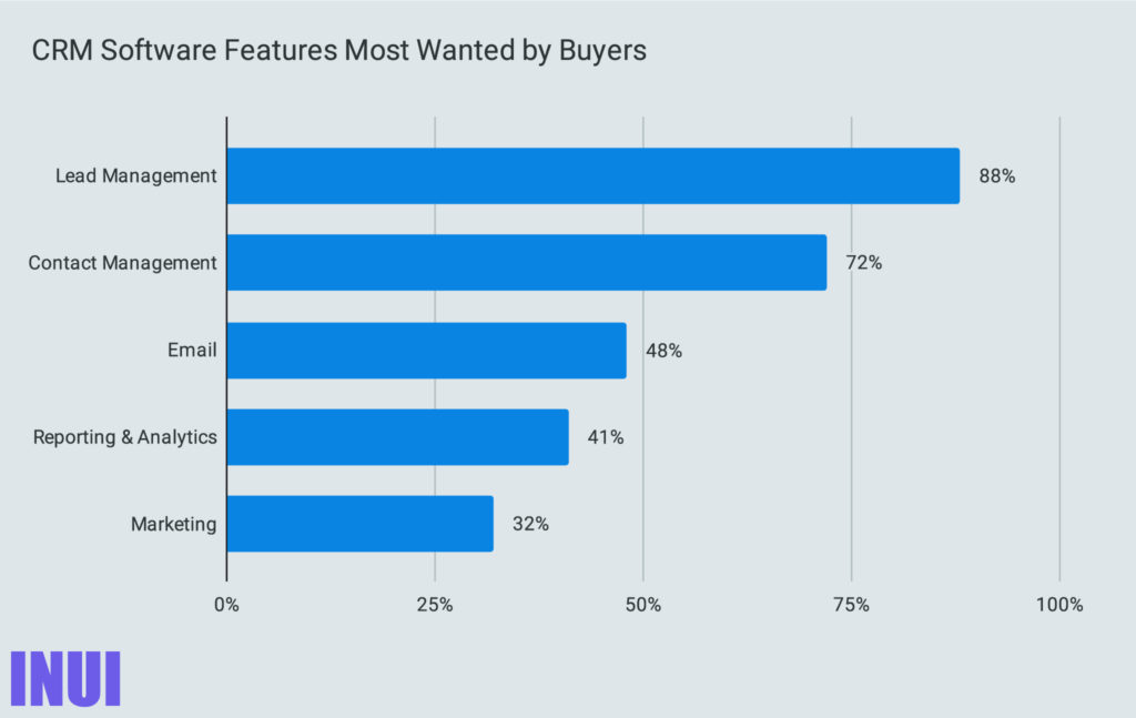 CRM Software Features Most Wanted by Buyers_1-100