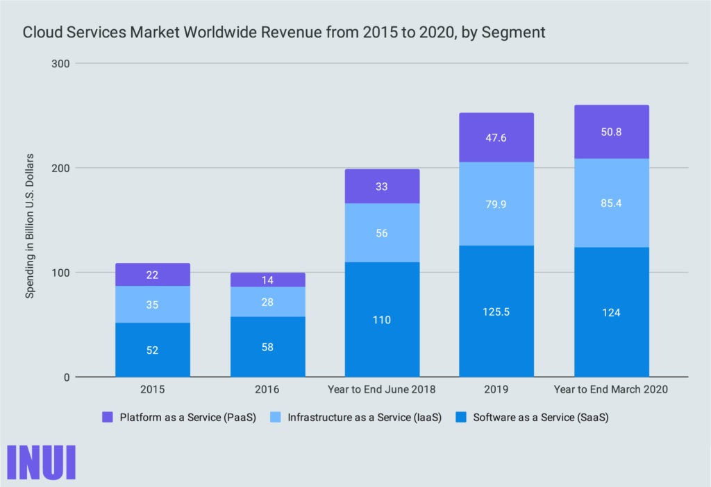 Cloud Services Market Worldwide Revenue from 2015 to 2020, by Segment