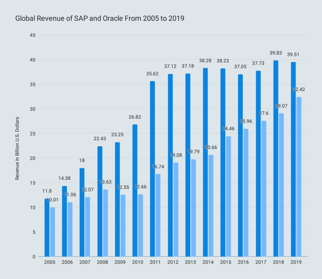 Global Revenue of SAP and Oracle From 2005 to 2019