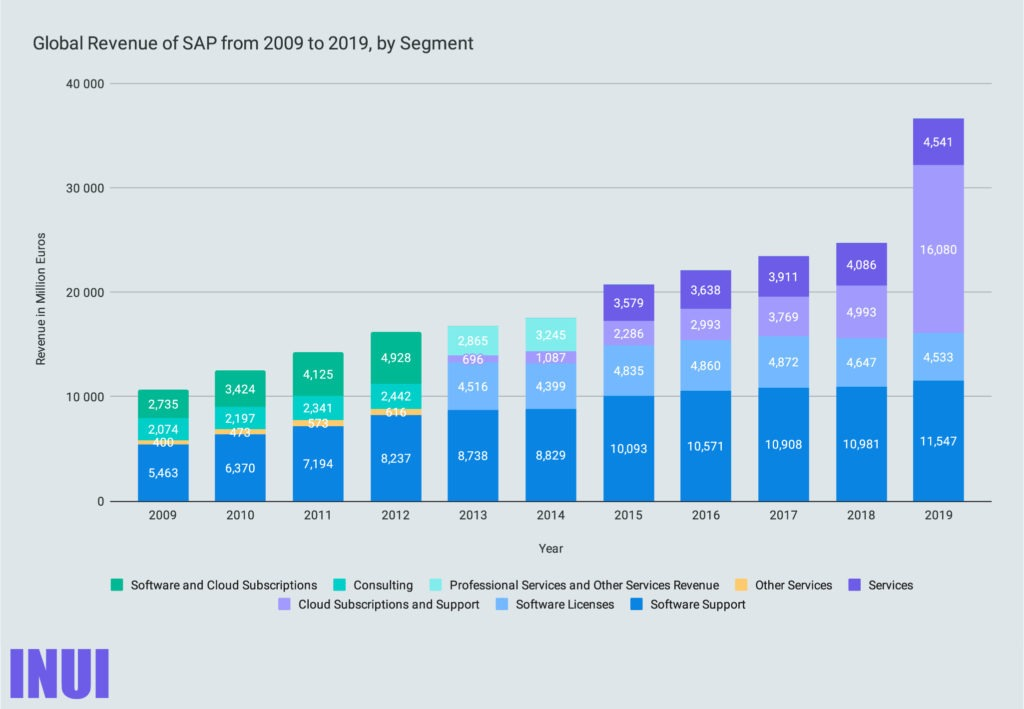 Global Revenue of SAP from 2009 to 2019, by Segment