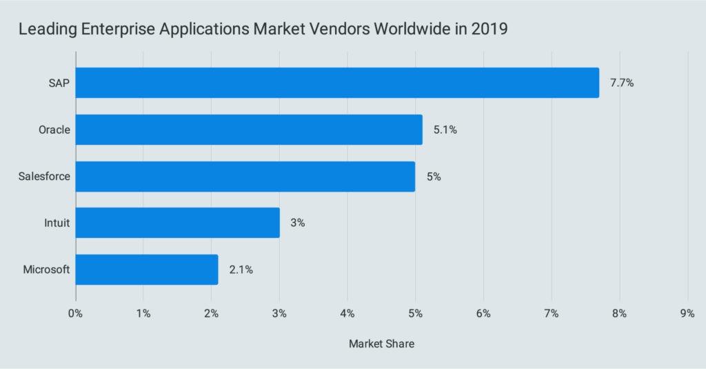 Leading Enterprise Applications Market Vendors Worldwide in 2019
