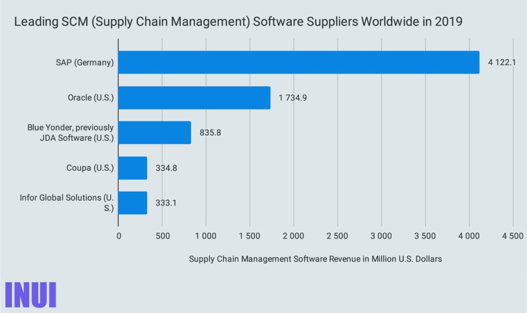 Leading SCM (Supply Chain Management) Software Suppliers Worldwide in 2019