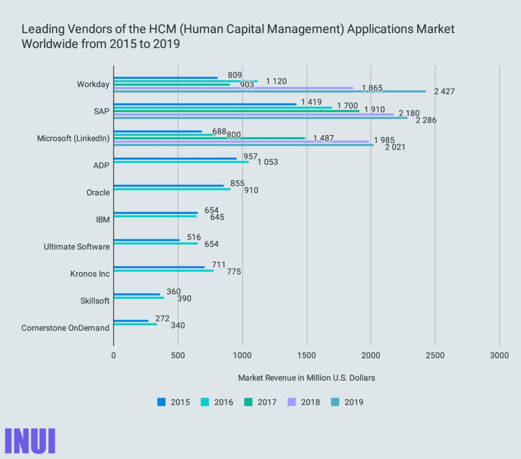 Leading Vendors of the HCM (Human Capital Management) Applications Market Worldwide from 2015 to 2019