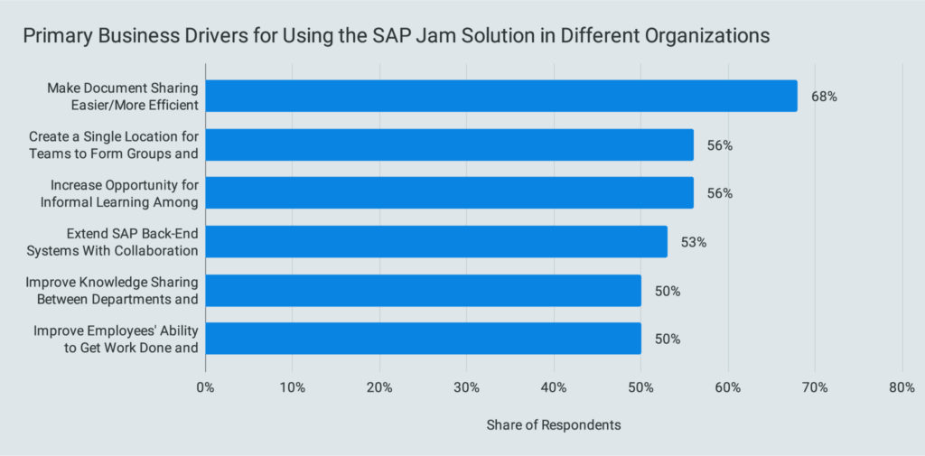 Primary Business Drivers for Using the SAP Jam Solution in Different Organizations