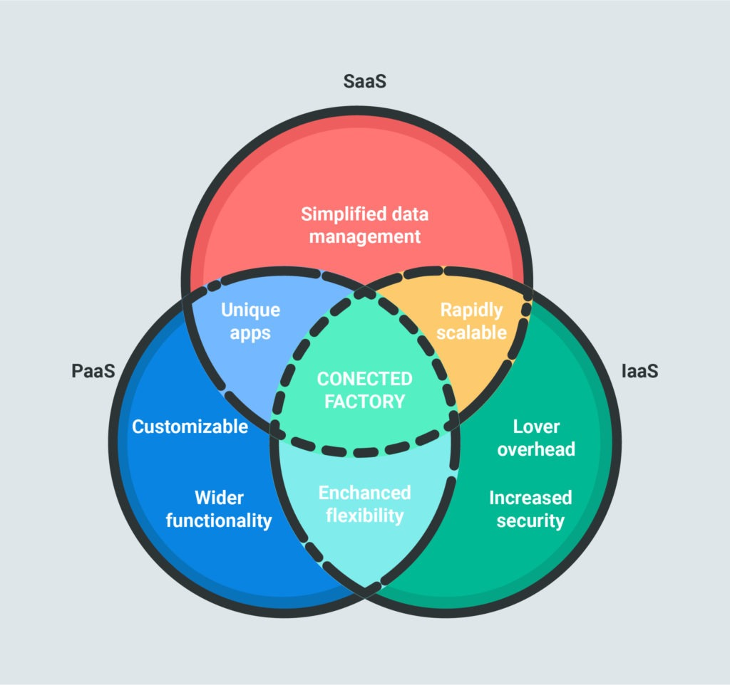 SaaS, PaaS, and IaaS differences and similarities.