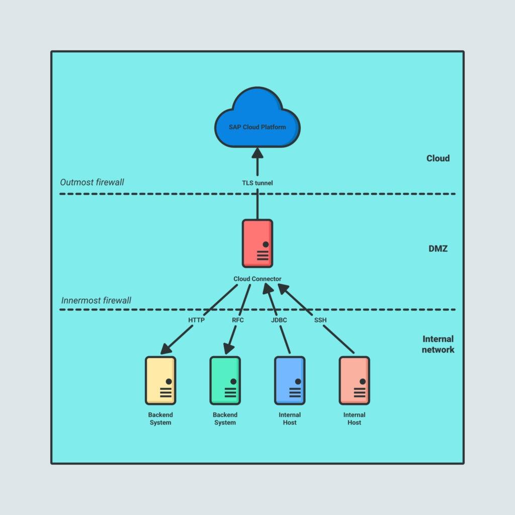 SAP Cloud Platform cloud connector.
