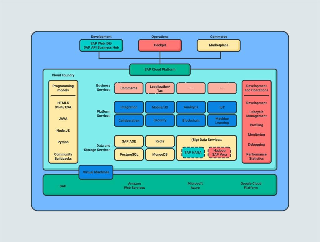 sap_cloud_platform_architecture