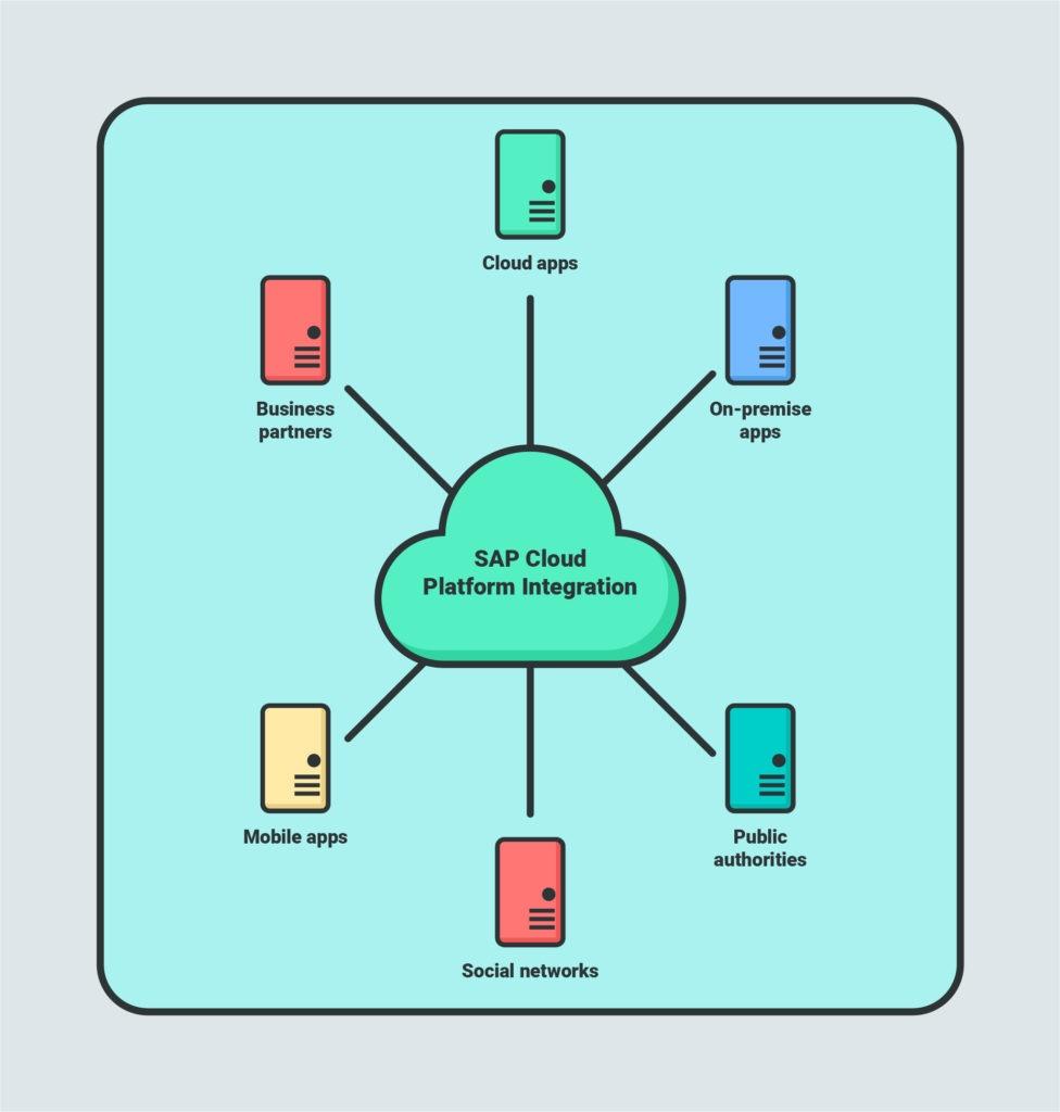 SAP coud platform integration.