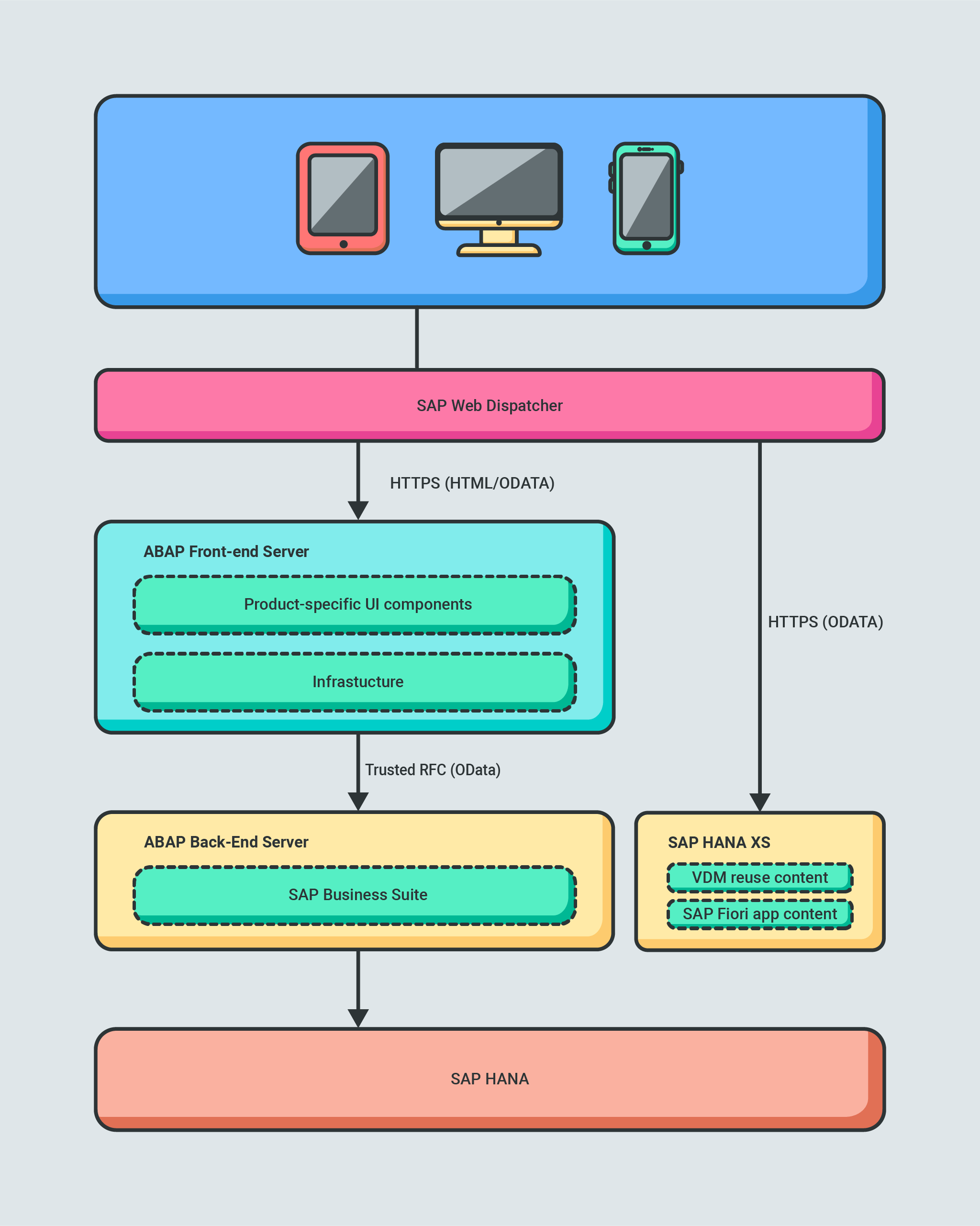 SAP Fiori analytical architecture.