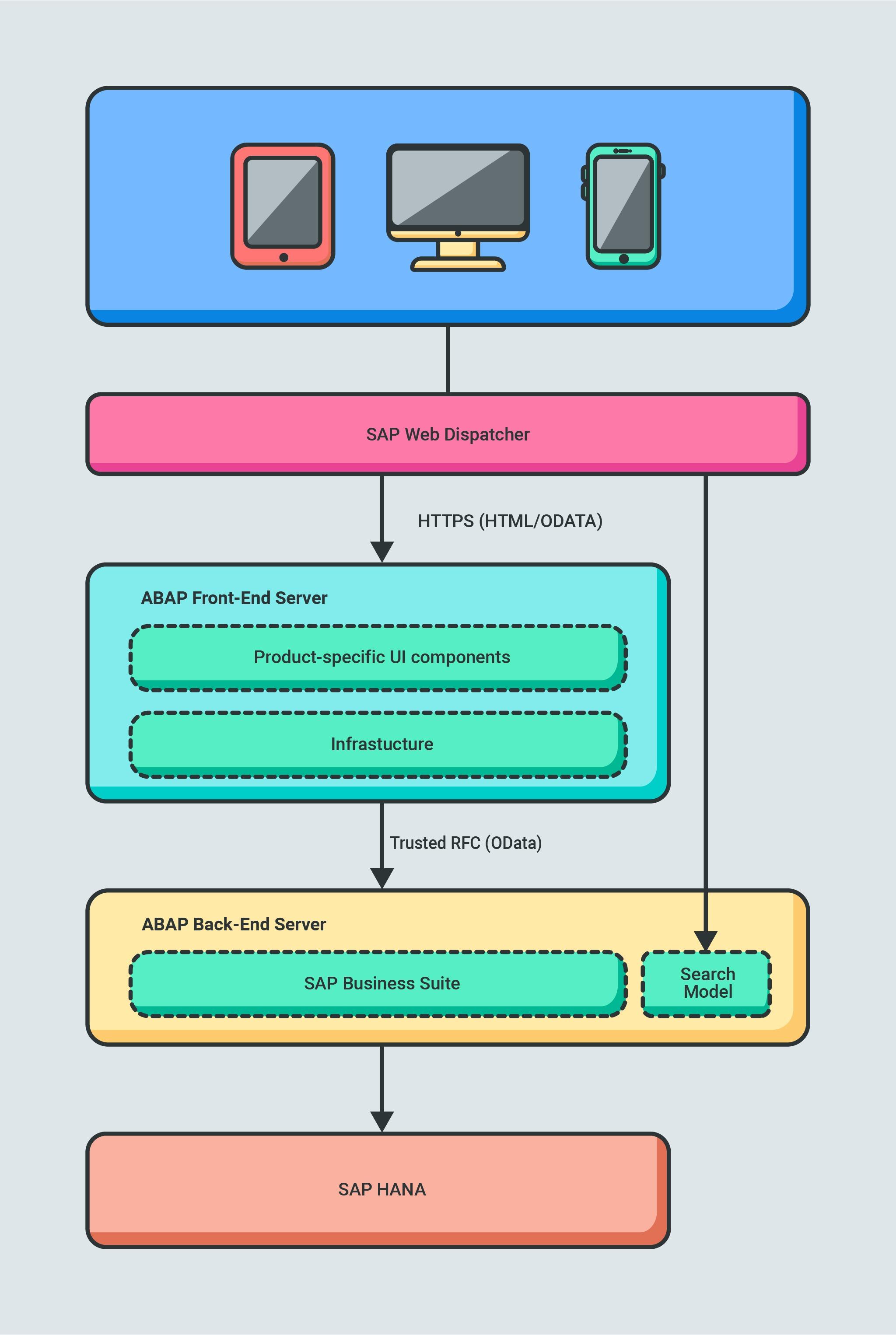 SAP Fiori fact sheet architecture.