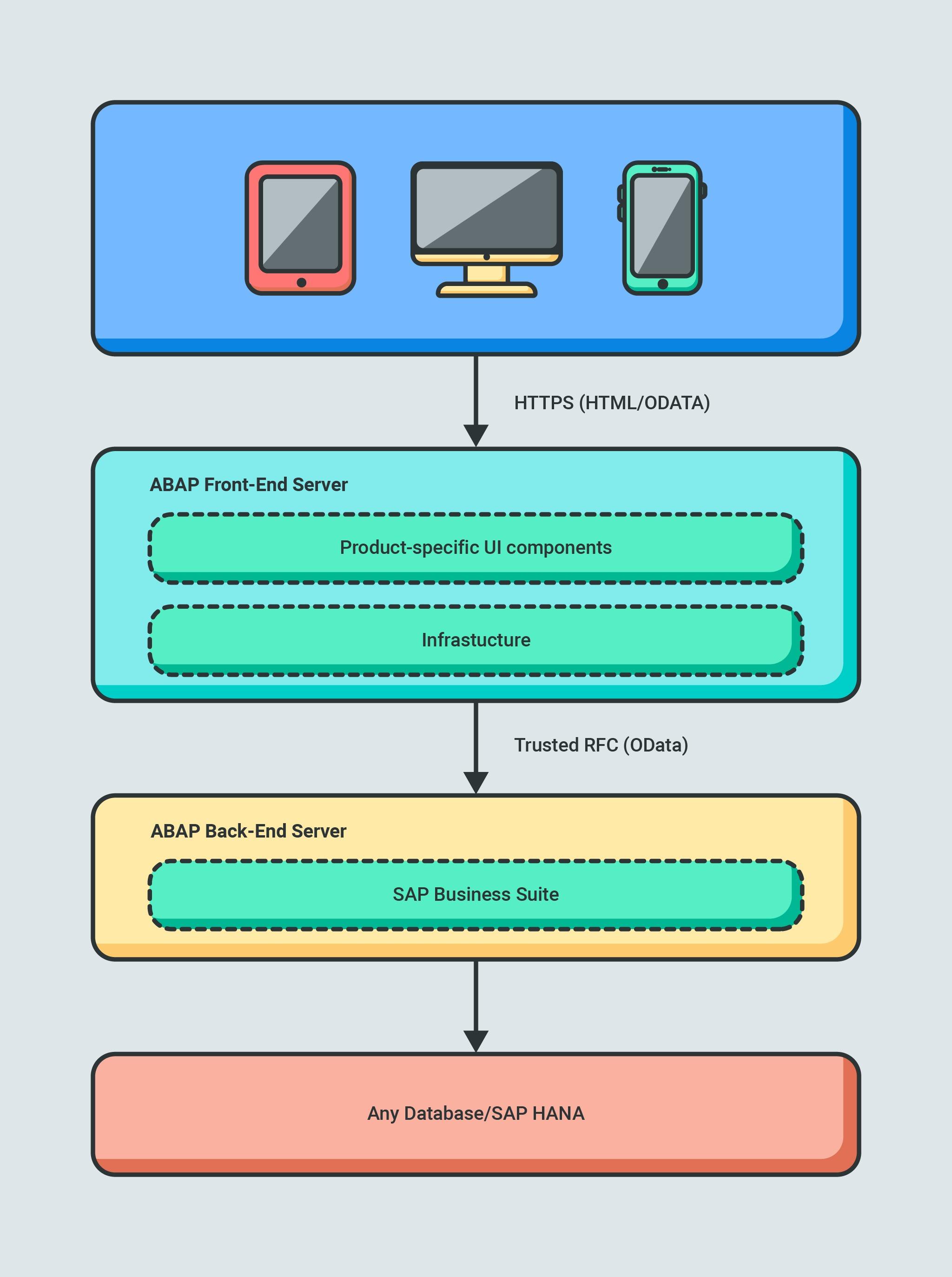 SAP Fiori transactional architecture.