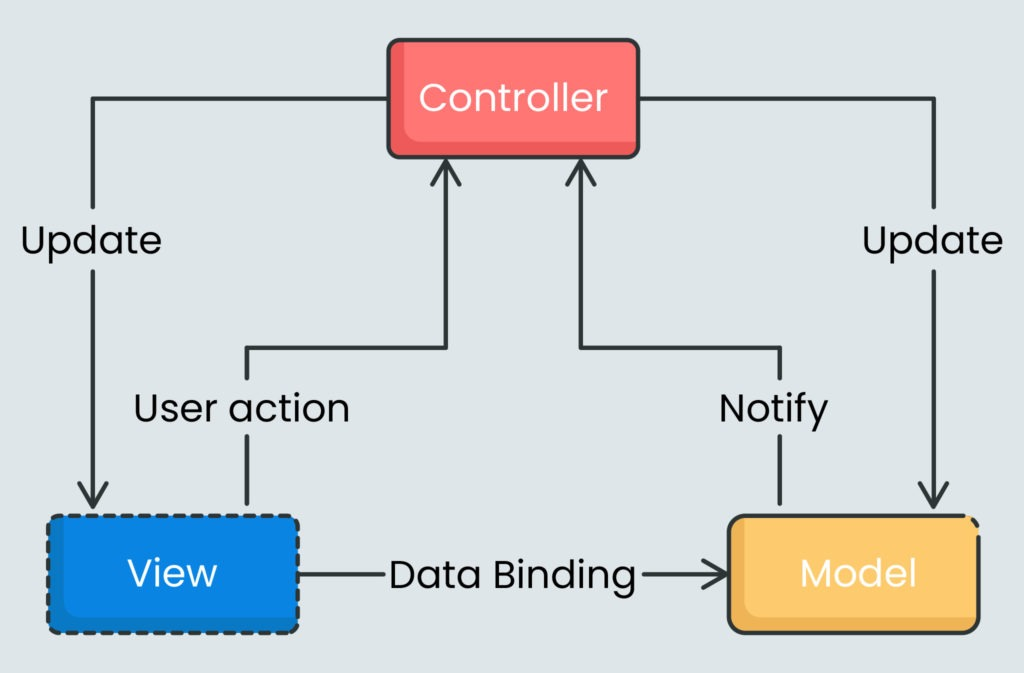 SAPUI5 Model View Controller Architecture.