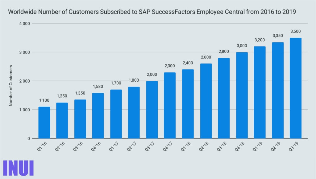 Worldwide Number of Customers Subscribed to SAP SuccessFactors Employee Central from 2016 to 2019